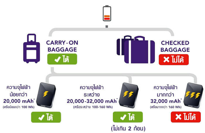Thai Airways Power Bank
