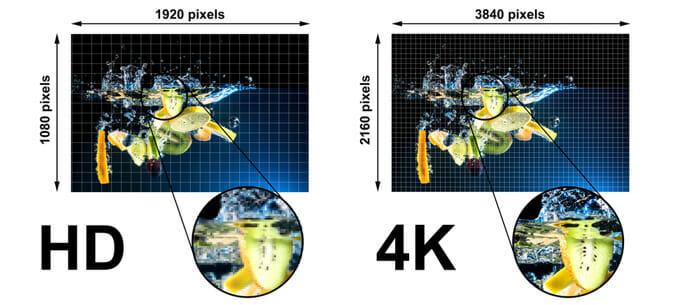 วิธีเลือกระหว่าง HD หรือ Ultra HD