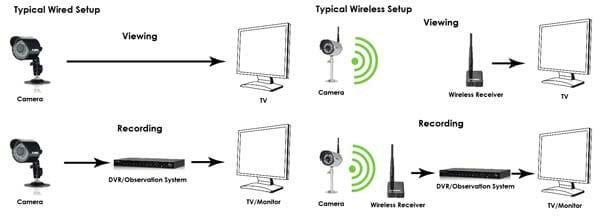 wired vs wireless cctv setup diagram กล้องวงจรปิดยี่ห้อไหนดี ในปี 2018